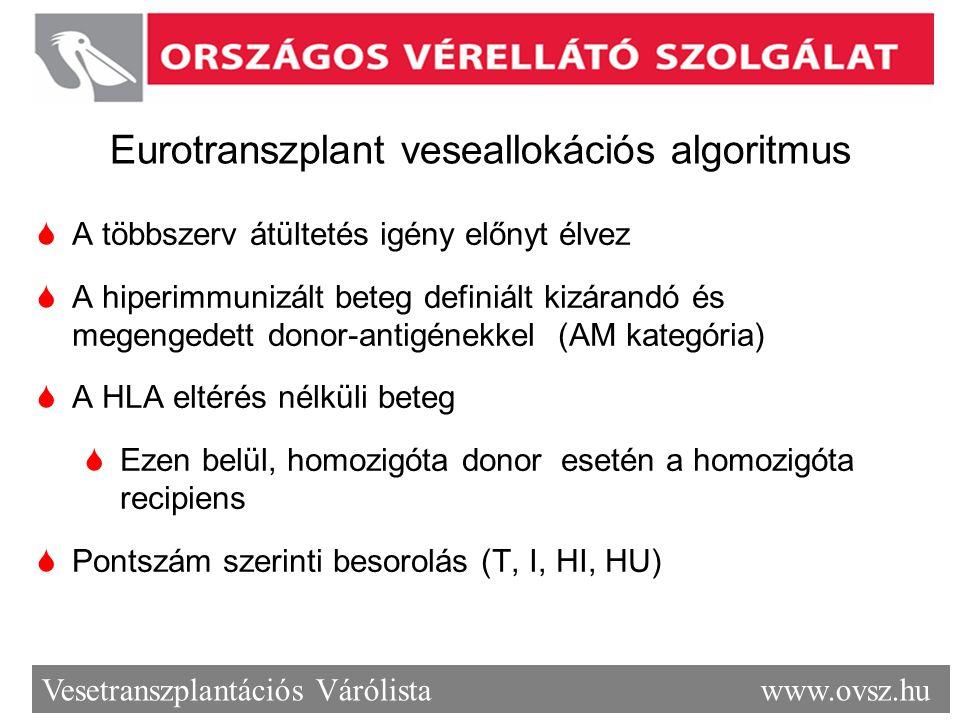 Eurotranszplant veseallokációs algoritmus