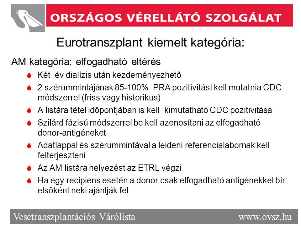 Eurotranszplant kiemelt kategória: