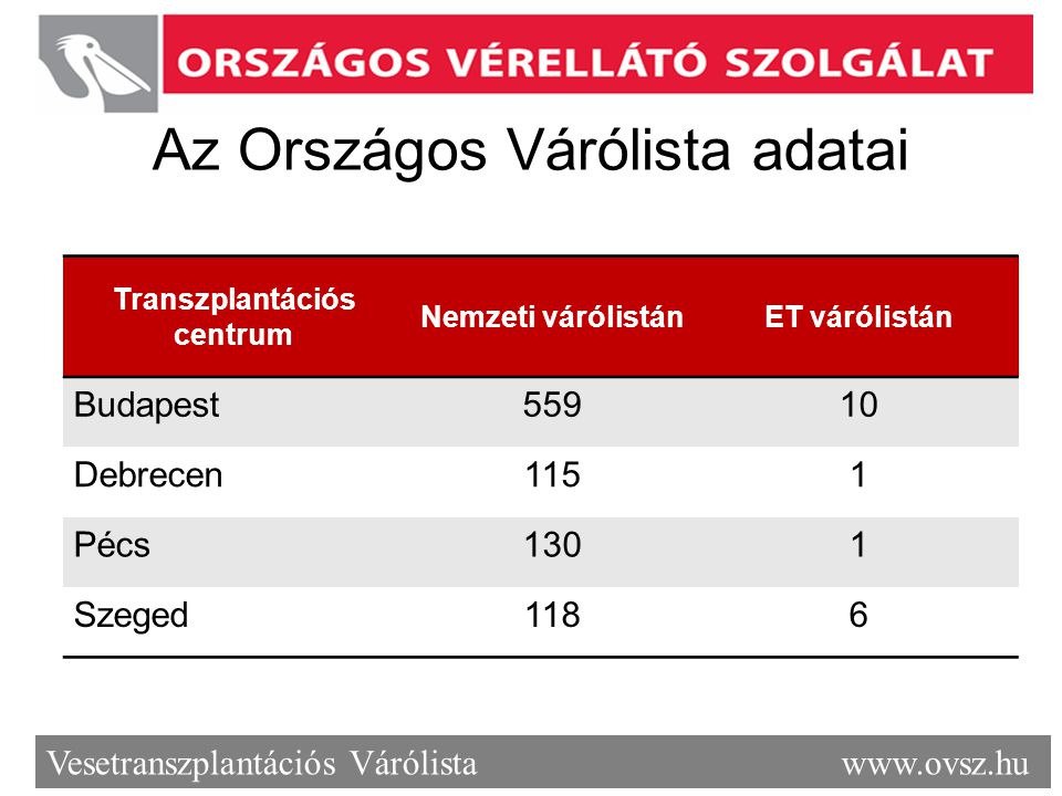 Az Országos Várólista adatai