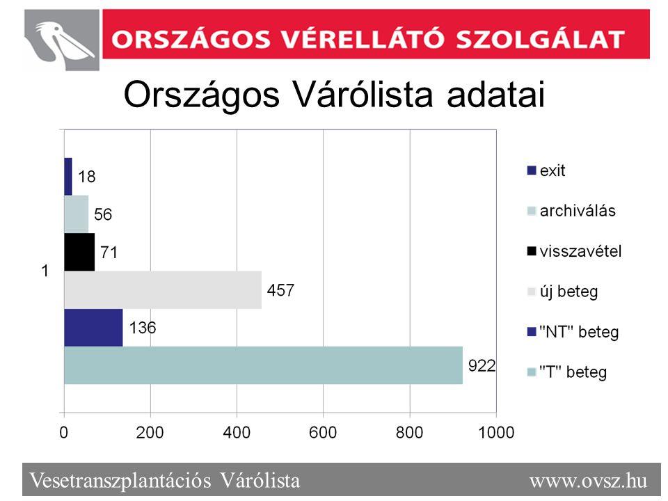 Országos Várólista adatai