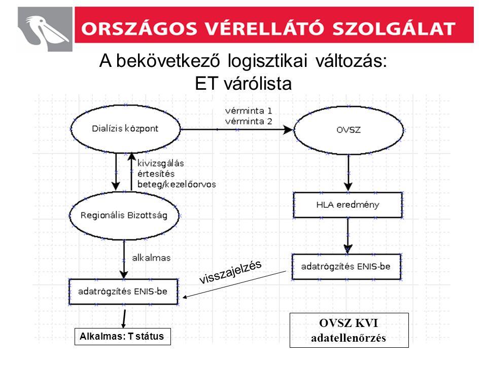 OVSZ KVI adatellenőrzés
