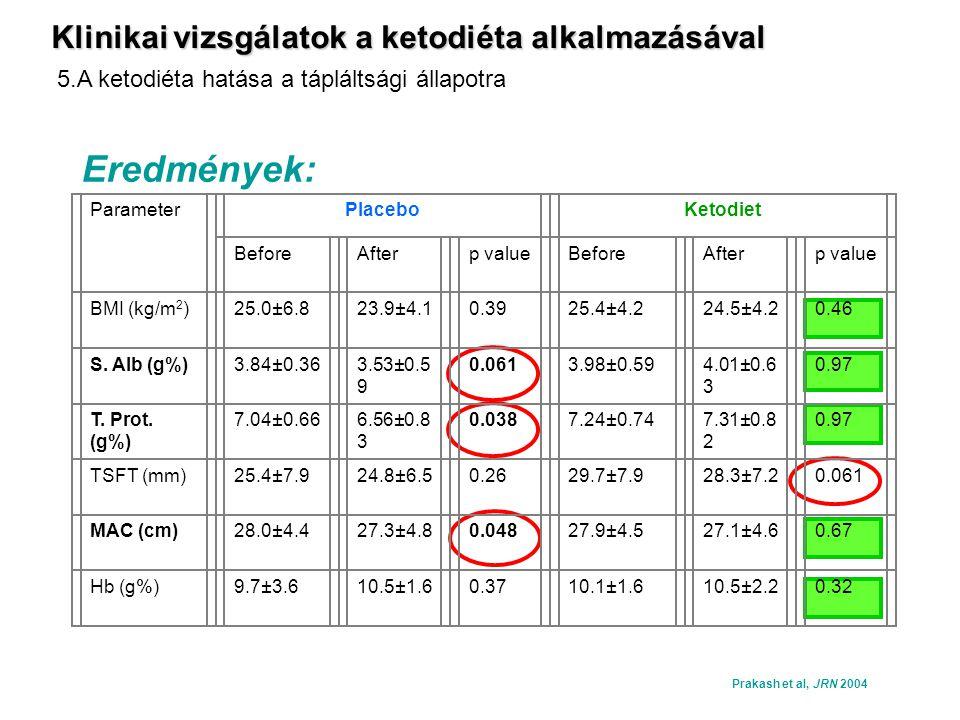 Eredmények: Klinikai vizsgálatok a ketodiéta alkalmazásával
