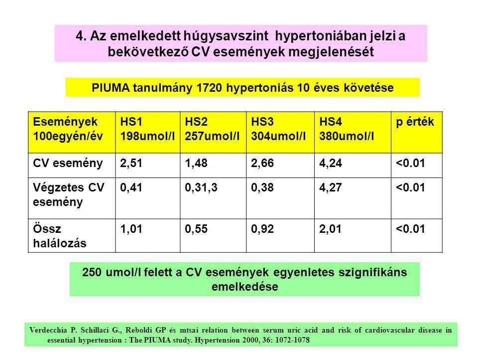 4. Az emelkedett húgysavszint hypertoniában jelzi a bekövetkező CV események megjelenését