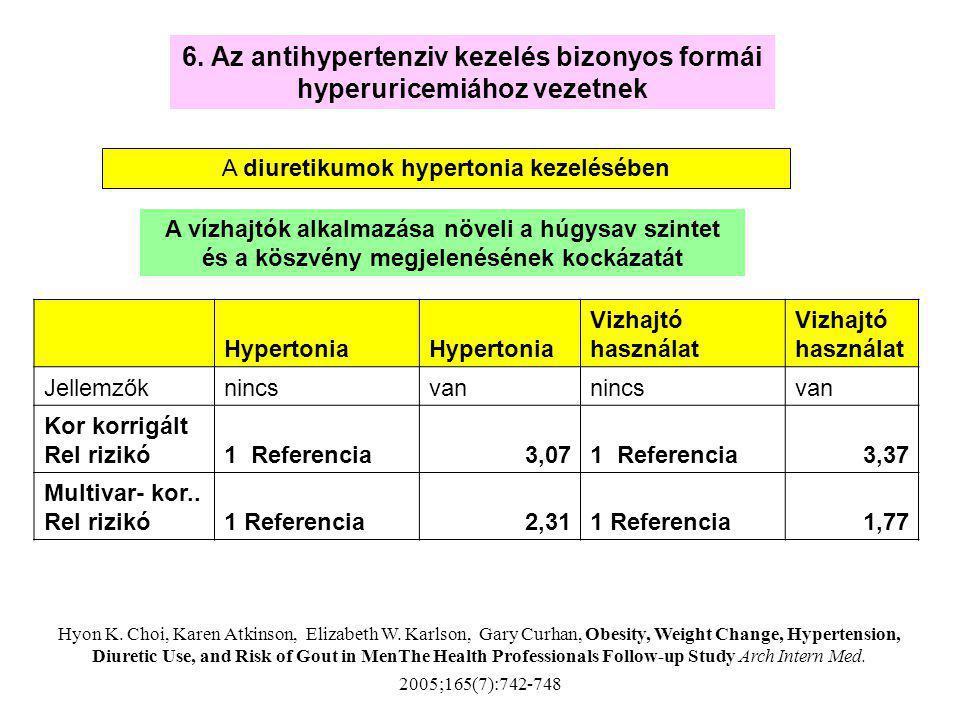 A diuretikumok hypertonia kezelésében