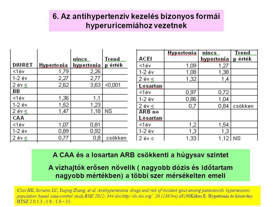 A CAA és a losartan ARB csökkenti a húgysav szintet