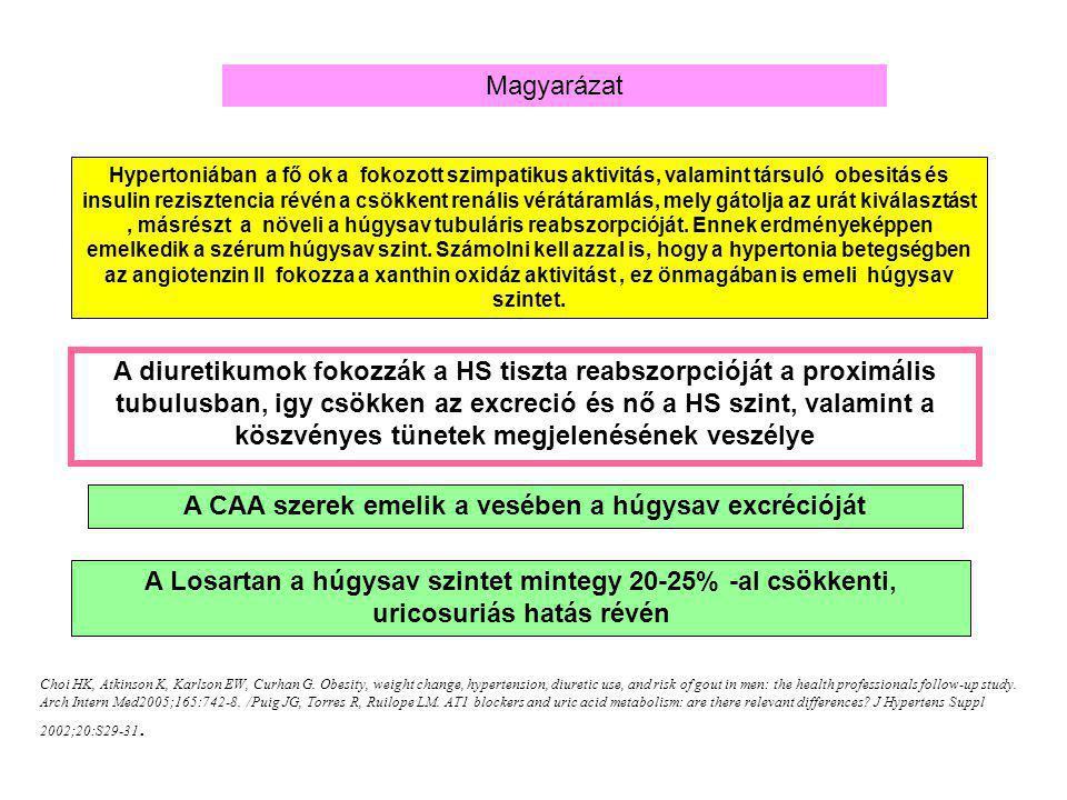A CAA szerek emelik a vesében a húgysav excrécióját
