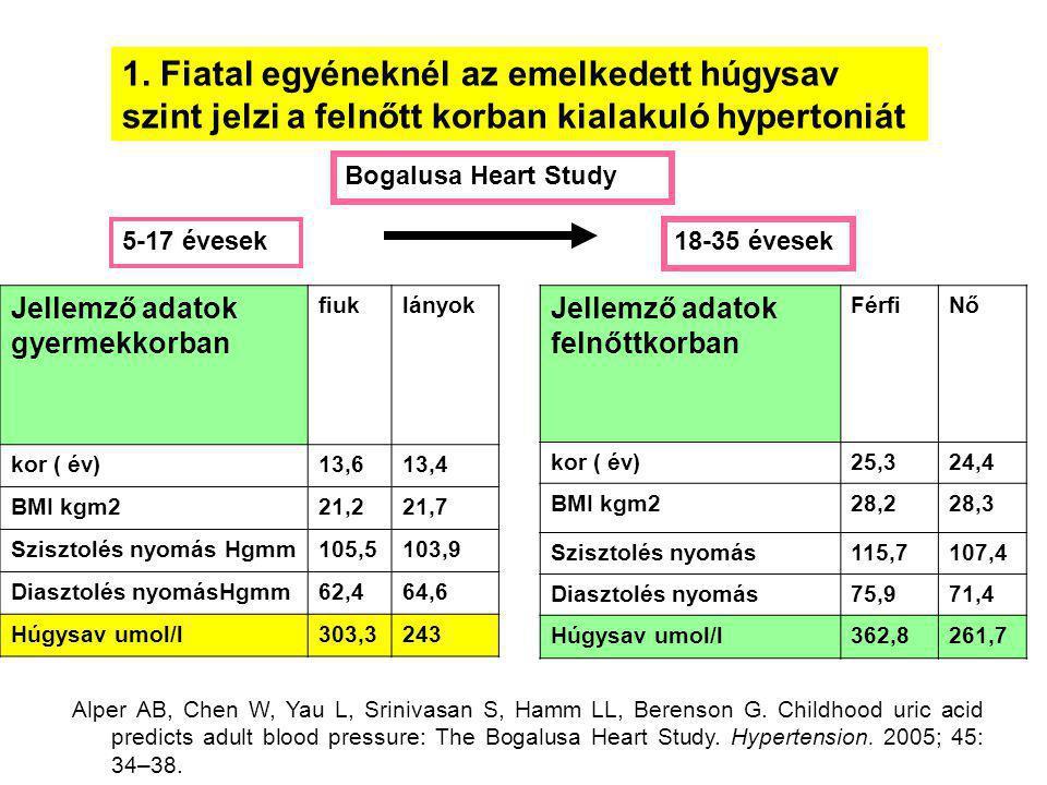 1. Fiatal egyéneknél az emelkedett húgysav szint jelzi a felnőtt korban kialakuló hypertoniát