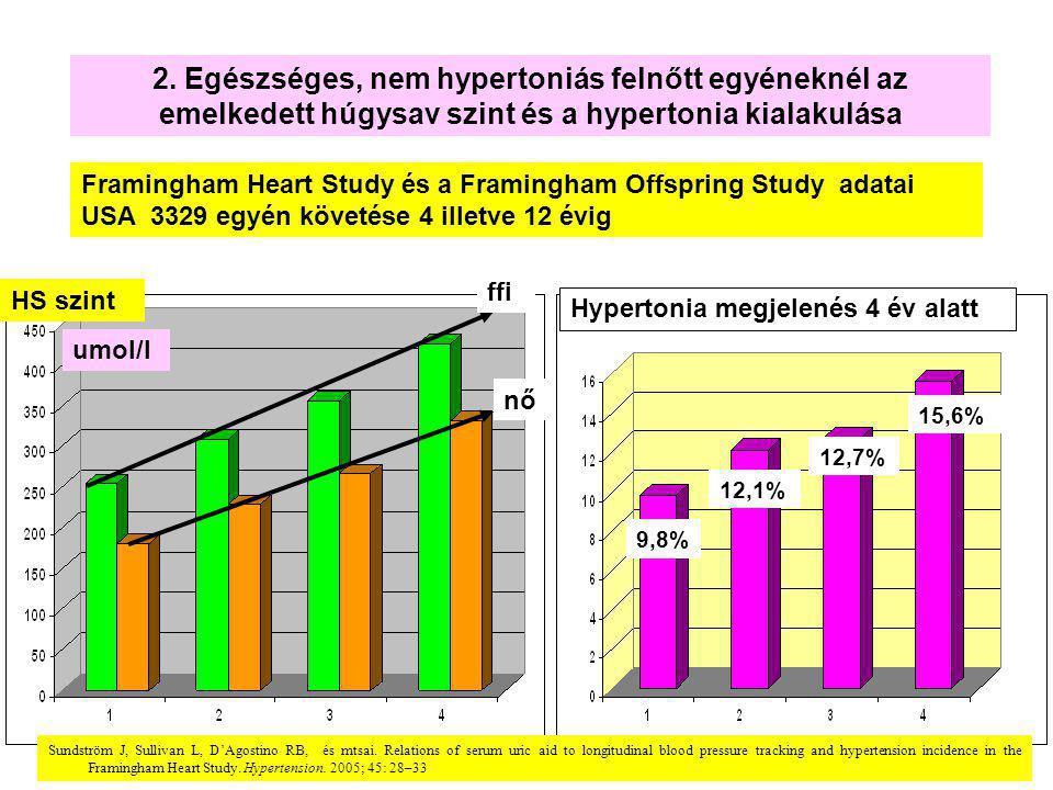 2. Egészséges, nem hypertoniás felnőtt egyéneknél az emelkedett húgysav szint és a hypertonia kialakulása