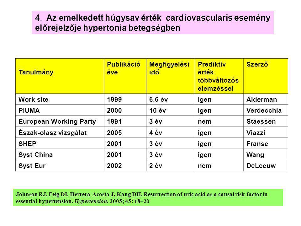 4. Az emelkedett húgysav érték cardiovascularis esemény előrejelzője hypertonia betegségben
