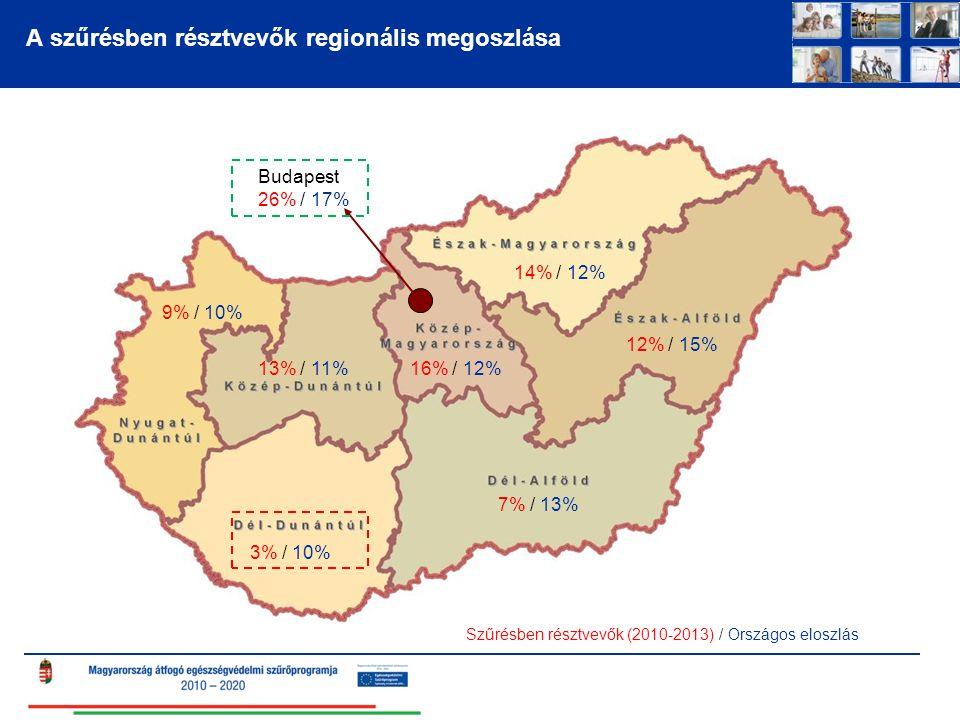 A szűrésben résztvevők regionális megoszlása