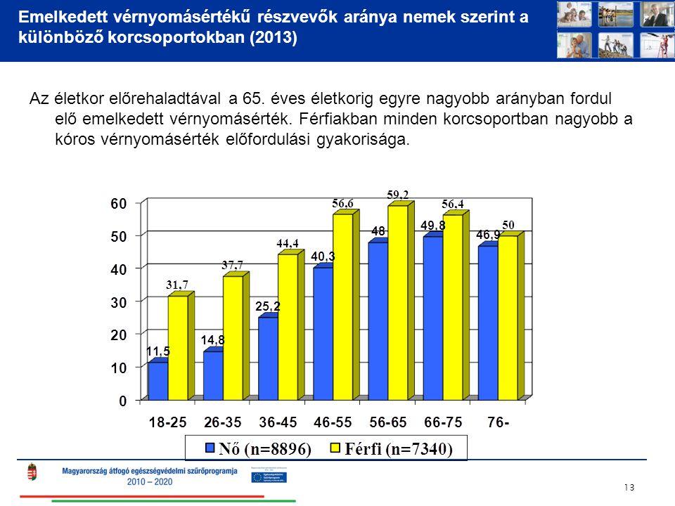 Emelkedett vérnyomásértékű részvevők aránya nemek szerint a különböző korcsoportokban (2013)