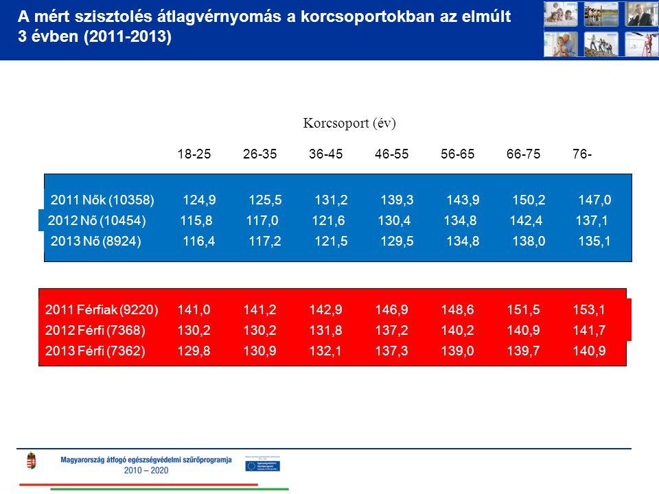 A mért szisztolés átlagvérnyomás a korcsoportokban az elmúlt 3 évben (2011-2013)