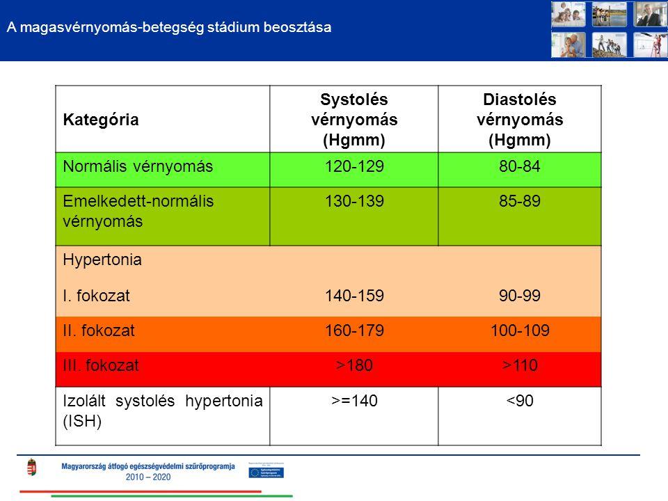 Systolés vérnyomás (Hgmm) Diastolés vérnyomás (Hgmm)