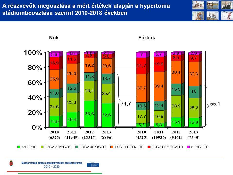 A részvevők megoszlása a mért értékek alapján a hypertonia stádiumbeosztása szerint 2010-2013 években