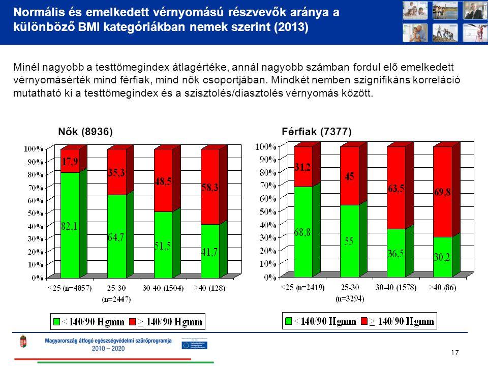 Normális és emelkedett vérnyomású részvevők aránya a különböző BMI kategóriákban nemek szerint (2013)
