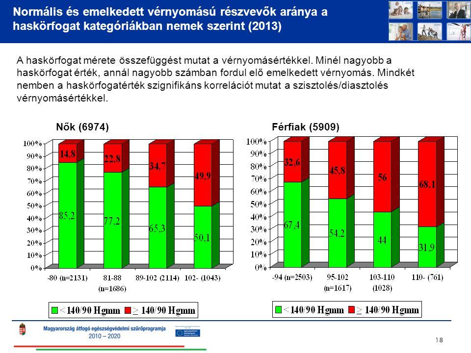 Normális és emelkedett vérnyomású részvevők aránya a haskörfogat kategóriákban nemek szerint (2013)