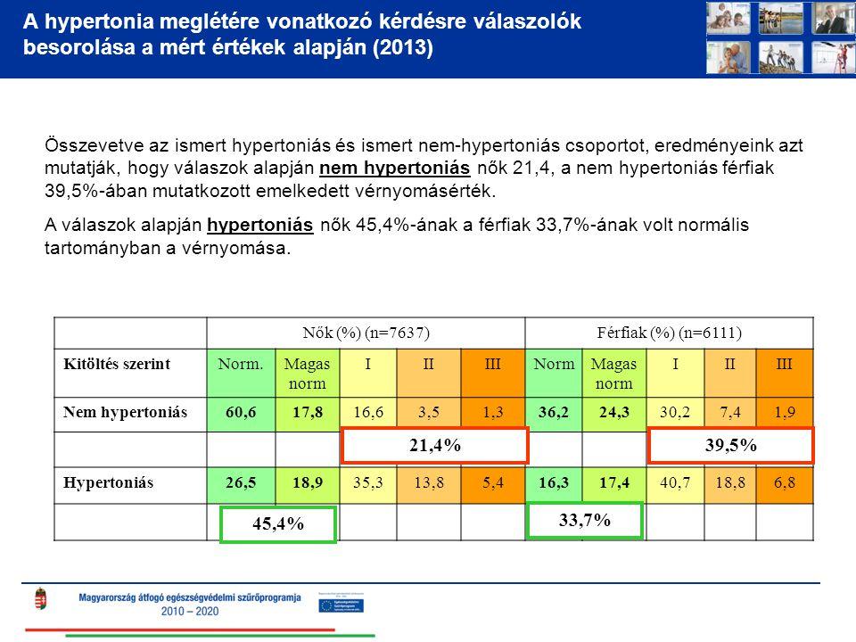 A hypertonia meglétére vonatkozó kérdésre válaszolók besorolása a mért értékek alapján (2013)