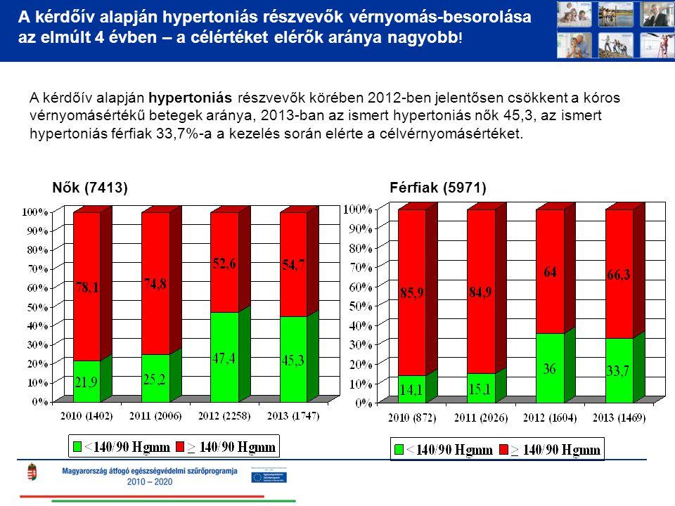 A kérdőív alapján hypertoniás részvevők vérnyomás-besorolása az elmúlt 4 évben – a célértéket elérők aránya nagyobb!