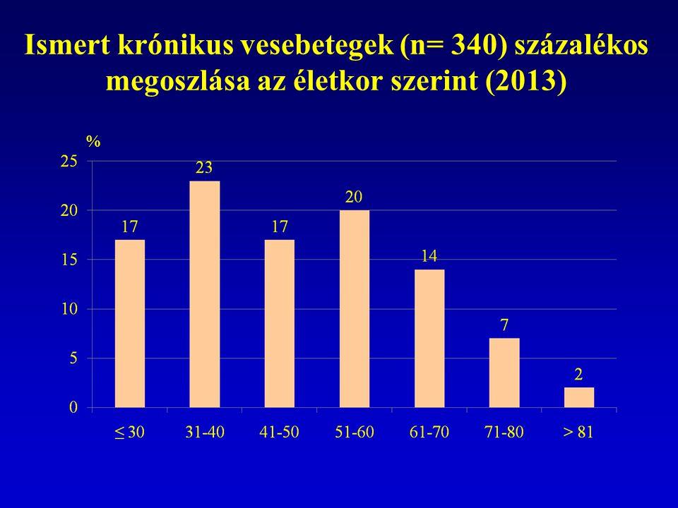 Ismert krónikus vesebetegek (n= 340) százalékos megoszlása az életkor szerint (2013)