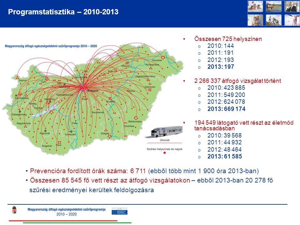 Programstatisztika – 2010-2013