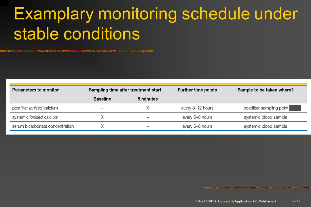 Examplary monitoring schedule under stable conditions