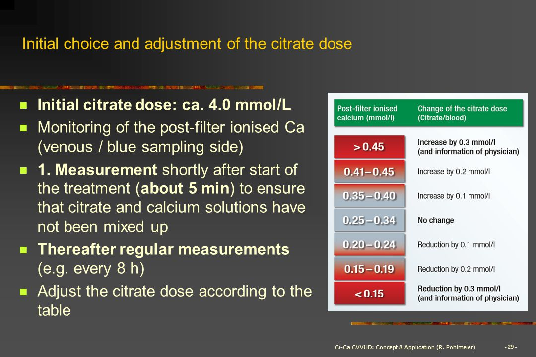 Initial choice and adjustment of the citrate dose