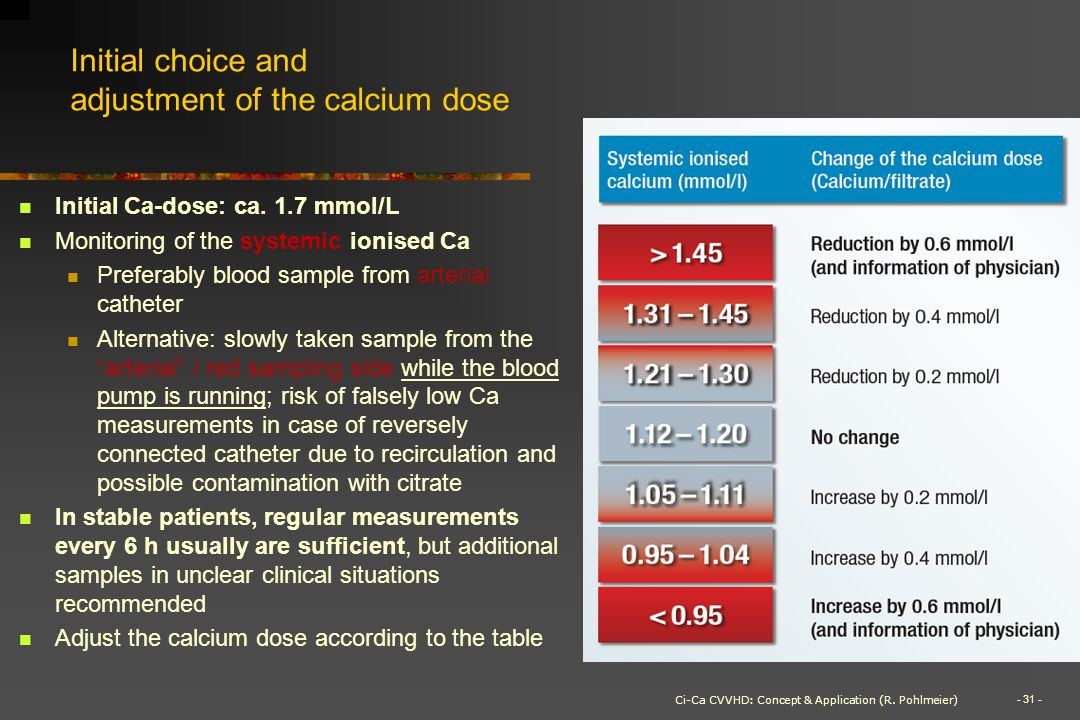 Initial choice and adjustment of the calcium dose