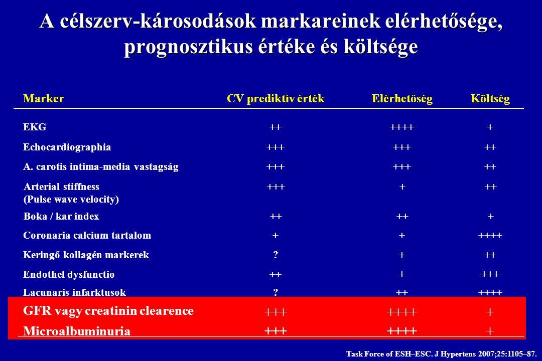 A célszerv-károsodások markareinek elérhetősége, prognosztikus értéke és költsége