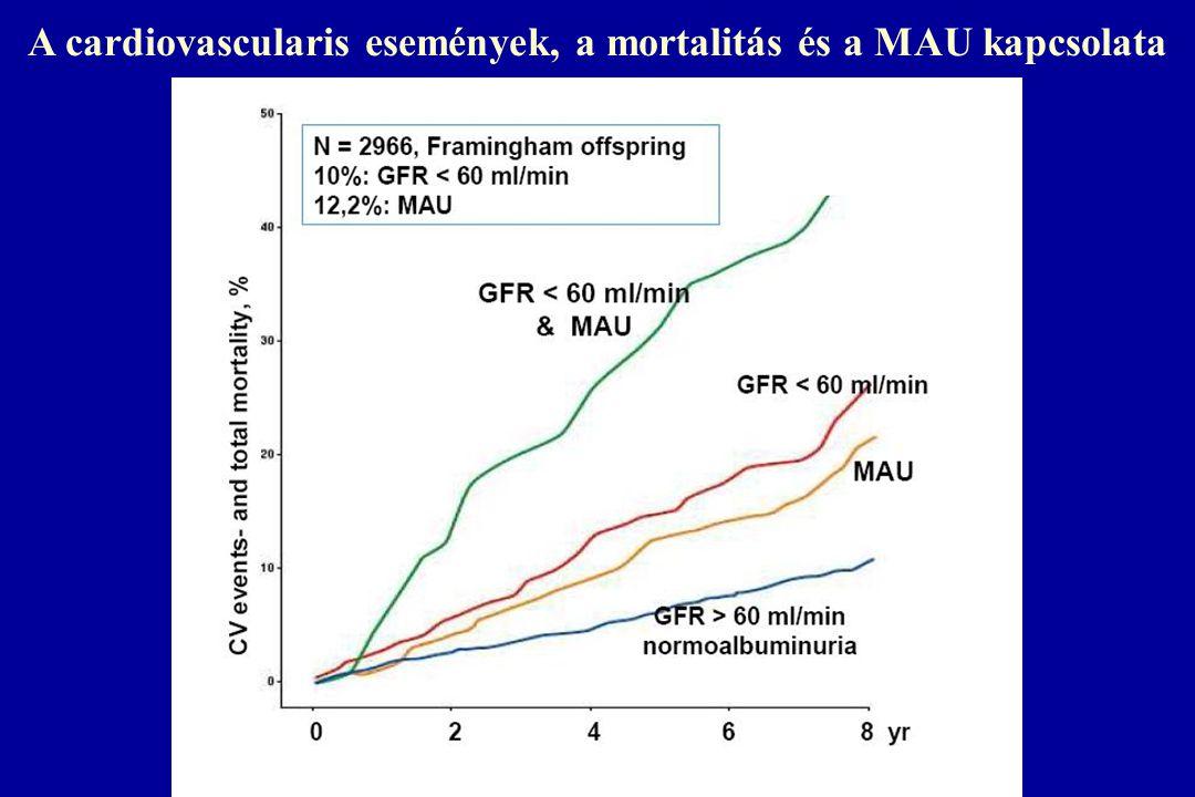 A cardiovascularis események, a mortalitás és a MAU kapcsolata