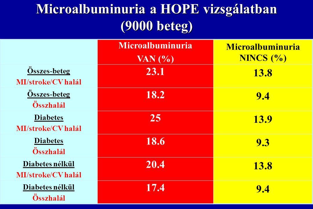 Microalbuminuria a HOPE vizsgálatban (9000 beteg)