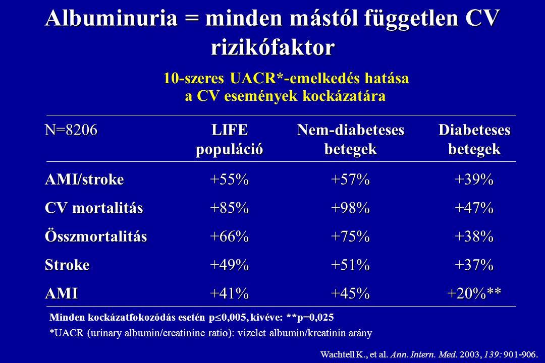 Albuminuria = minden mástól független CV rizikófaktor