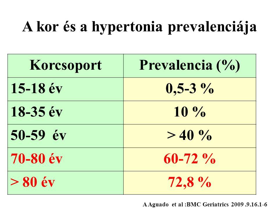 A kor és a hypertonia prevalenciája