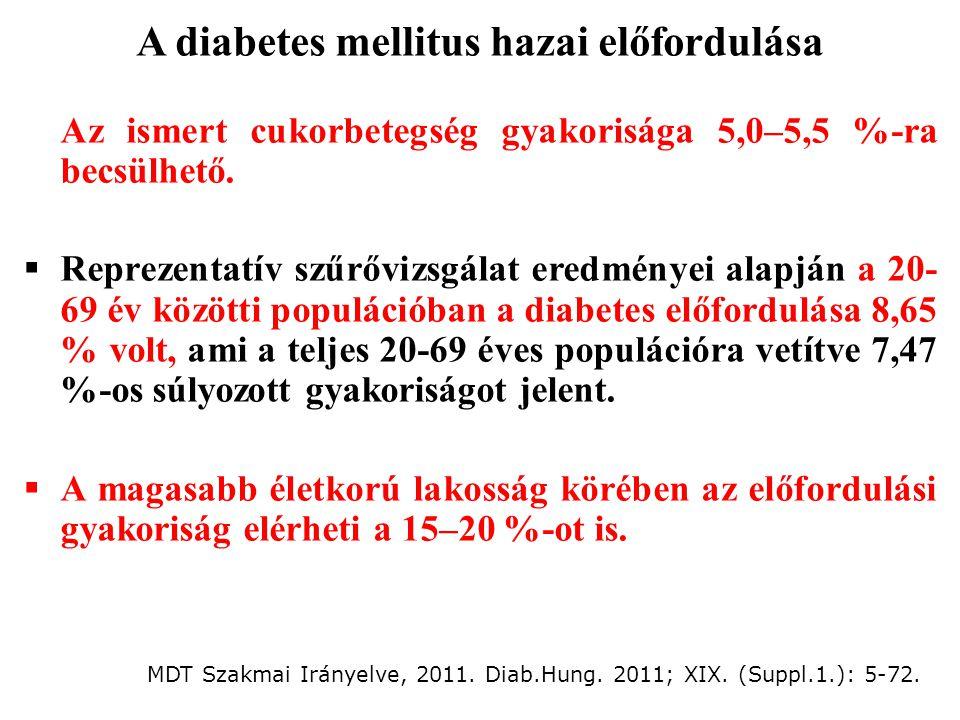 A diabetes mellitus hazai előfordulása
