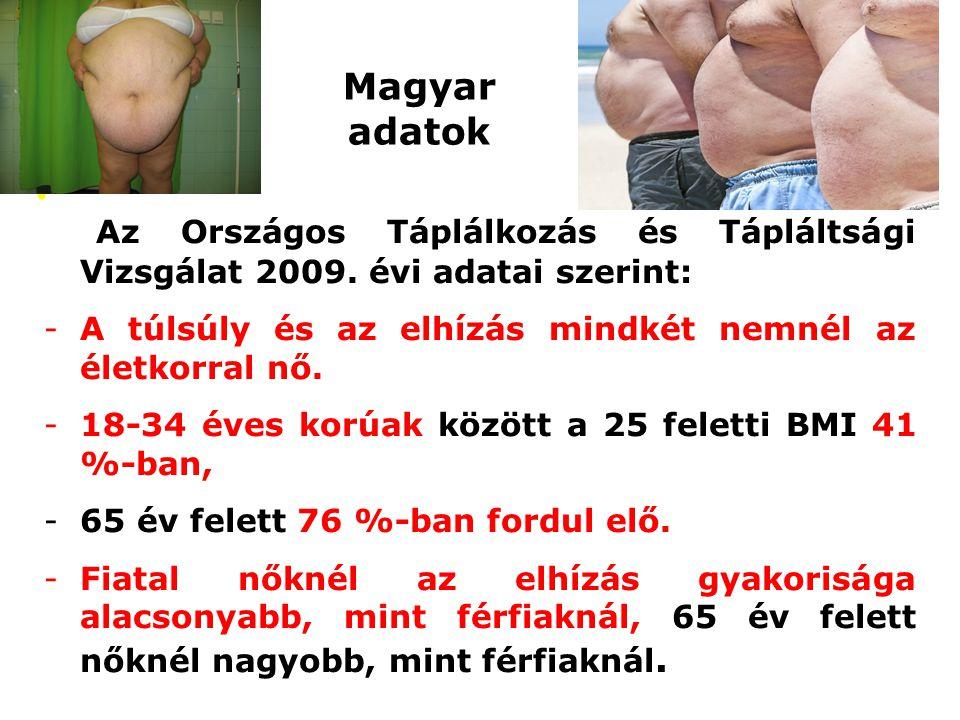 Magyar adatok Az Országos Táplálkozás és Tápláltsági Vizsgálat 2009. évi adatai szerint: A túlsúly és az elhízás mindkét nemnél az életkorral nő.