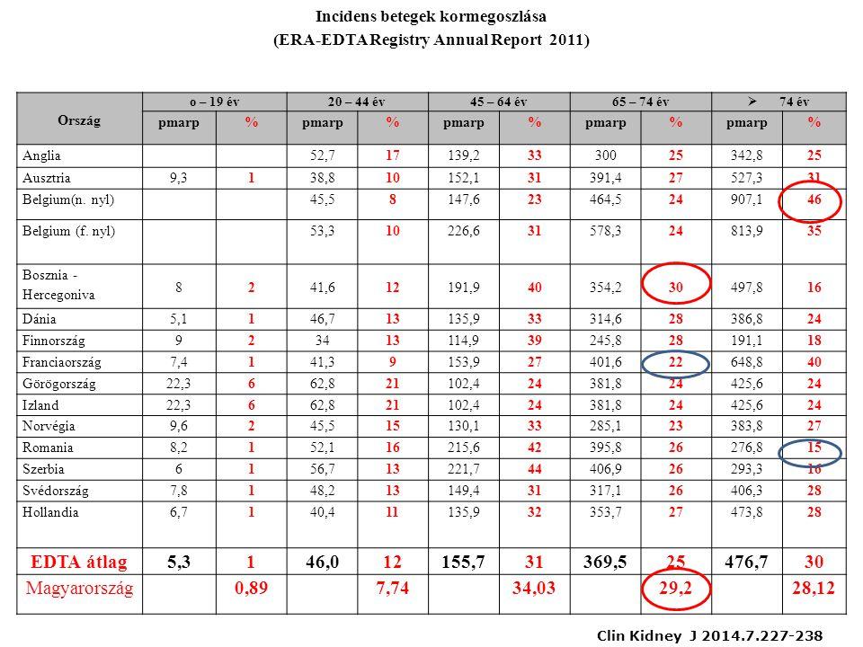 Incidens betegek kormegoszlása (ERA-EDTA Registry Annual Report 2011)