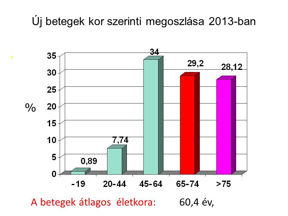 Új betegek kor szerinti megoszlása 2013-ban