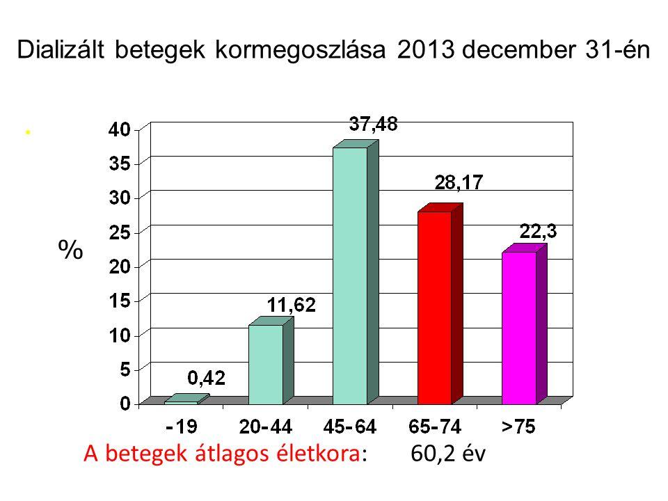 Dializált betegek kormegoszlása 2013 december 31-én