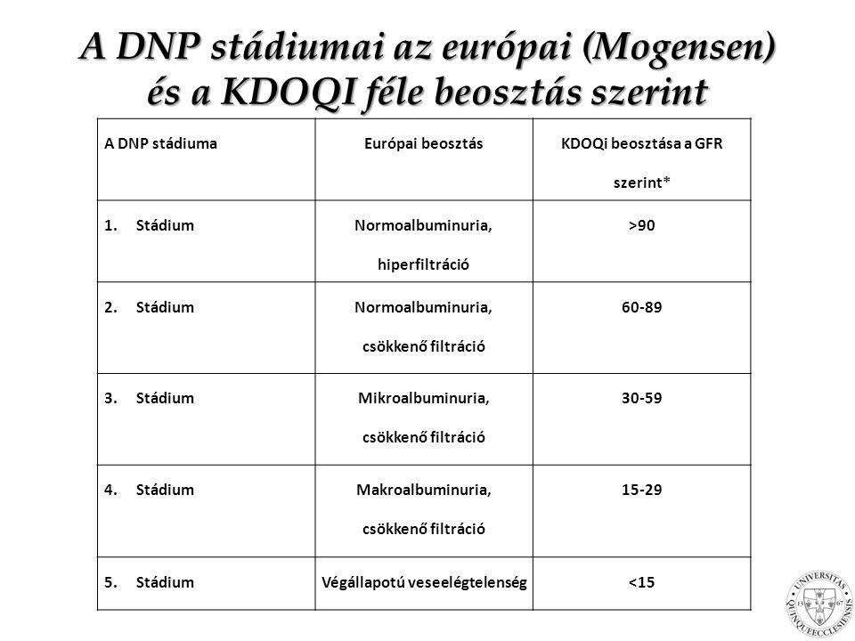 A DNP stádiumai az európai (Mogensen) és a KDOQI féle beosztás szerint