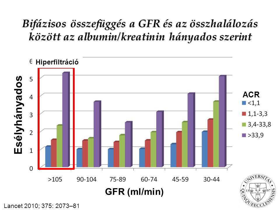 Bifázisos összefüggés a GFR és az összhalálozás között az albumin/kreatinin hányados szerint