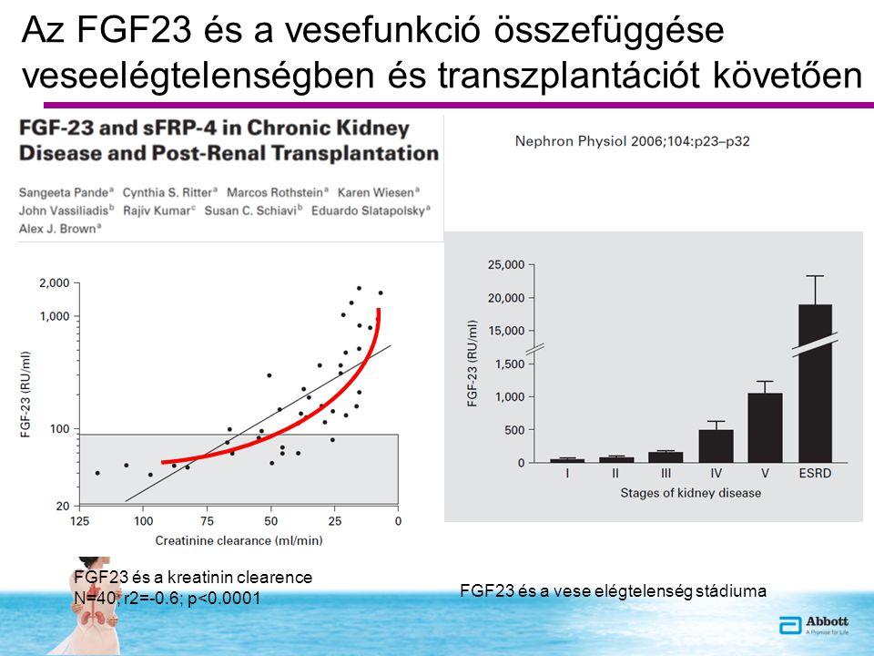 Az FGF23 és a vesefunkció összefüggése