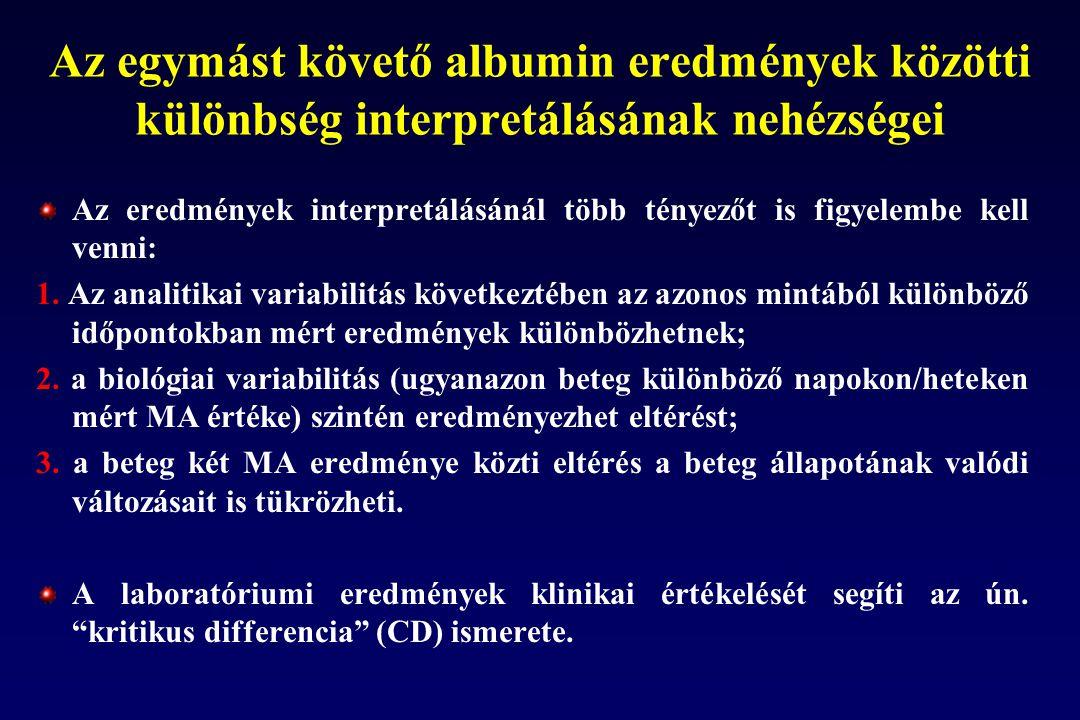 Az egymást követő albumin eredmények közötti különbség interpretálásának nehézségei