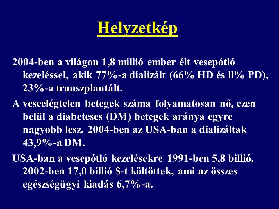 Helyzetkép 2004-ben a világon 1,8 millió ember élt vesepótló kezeléssel, akik 77%-a dializált (66% HD és ll% PD), 23%-a transzplantált.