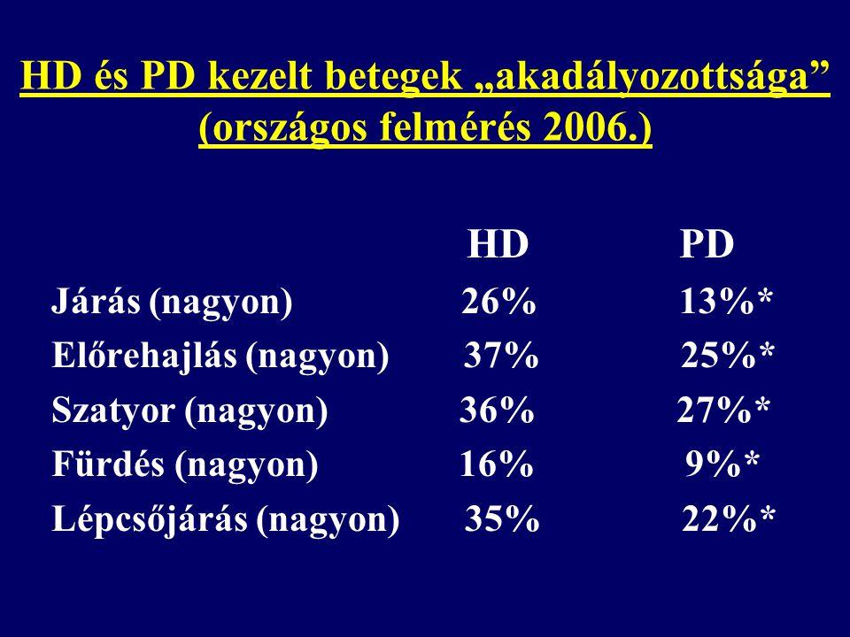 """HD és PD kezelt betegek """"akadályozottsága (országos felmérés 2006.)"""
