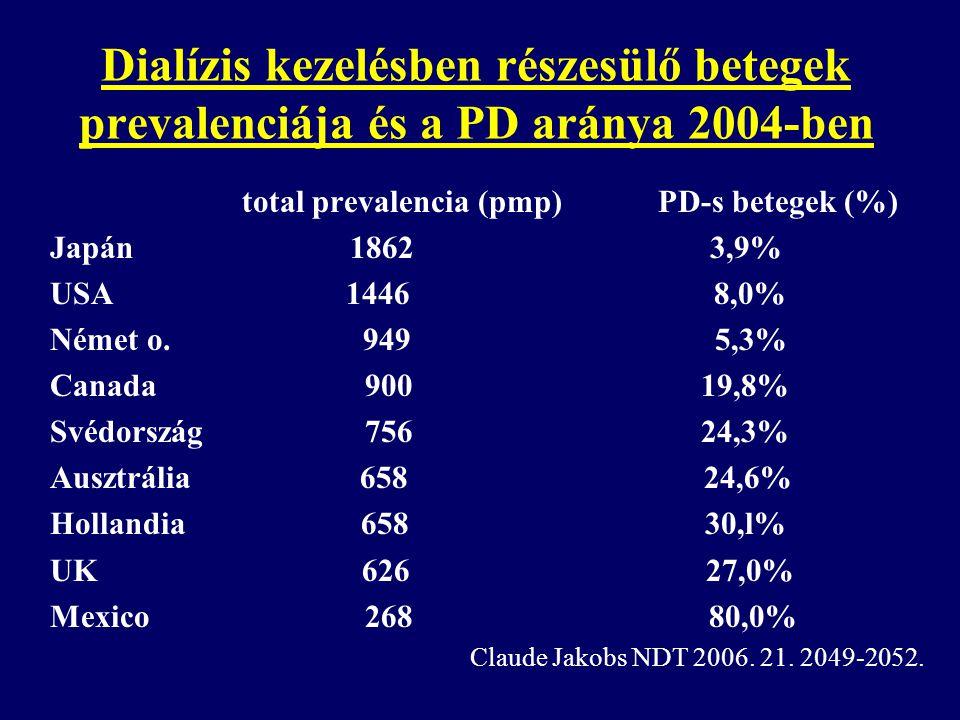 Dialízis kezelésben részesülő betegek prevalenciája és a PD aránya 2004-ben