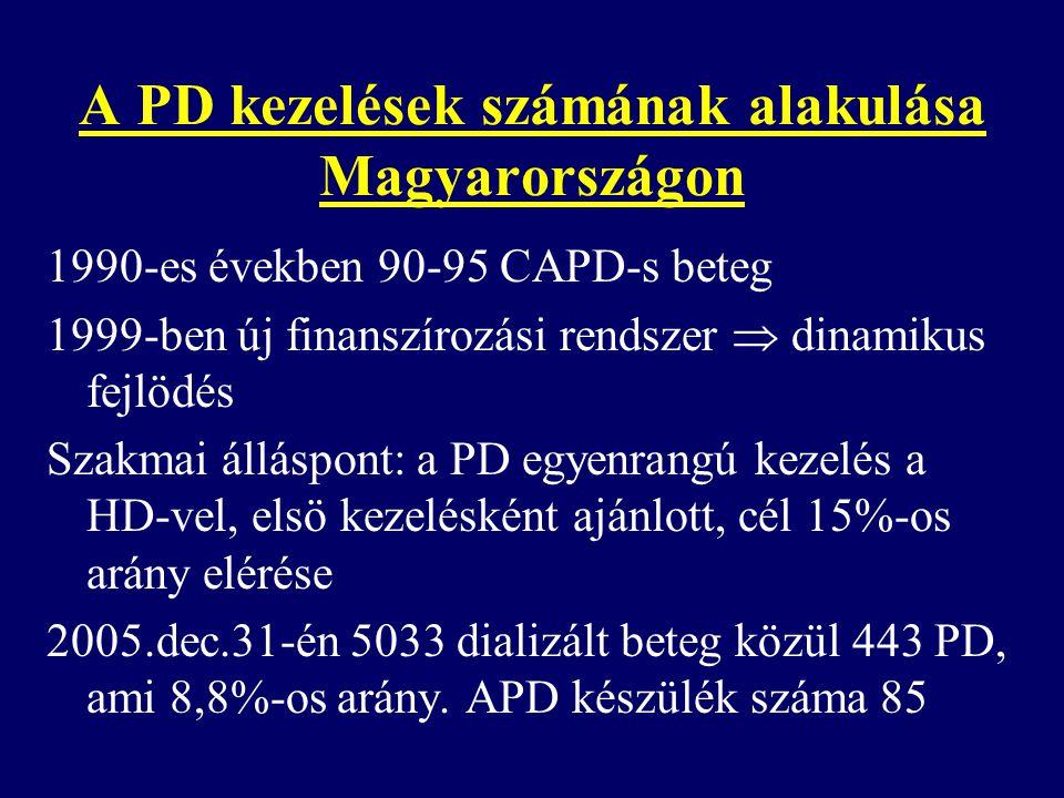A PD kezelések számának alakulása Magyarországon