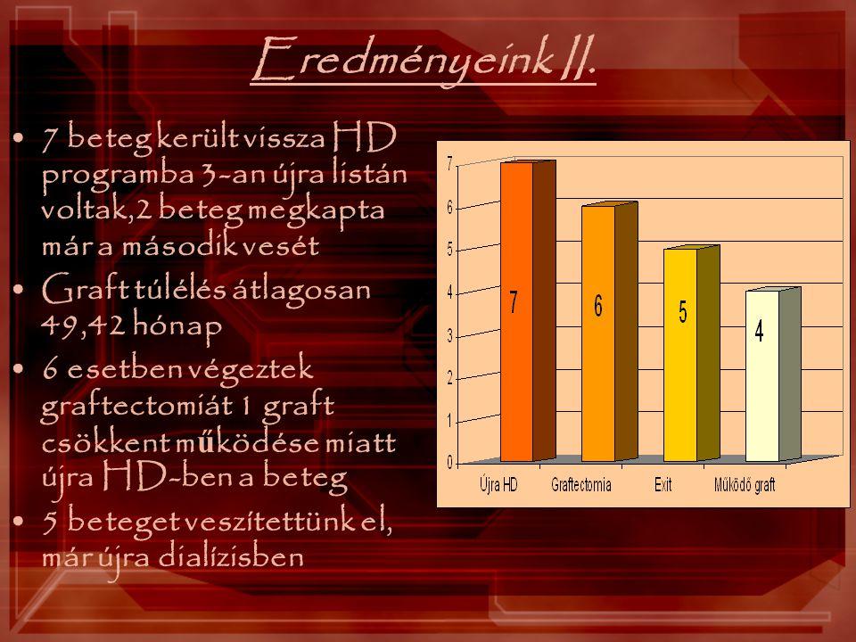 Eredményeink II. 7 beteg került vissza HD programba 3-an újra listán voltak,2 beteg megkapta már a második vesét.