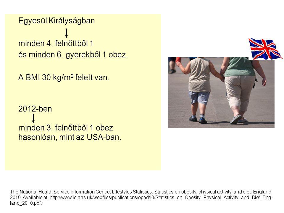 és minden 6. gyerekből 1 obez. A BMI 30 kg/m2 felett van.