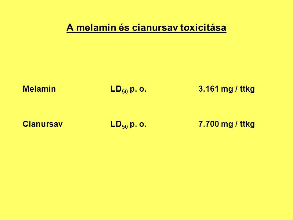 A melamin és cianursav toxicitása