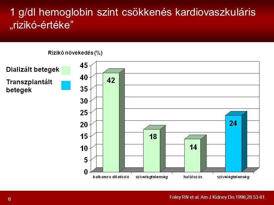 """1 g/dl hemoglobin szint csökkenés kardiovaszkuláris """"rizikó-értéke"""