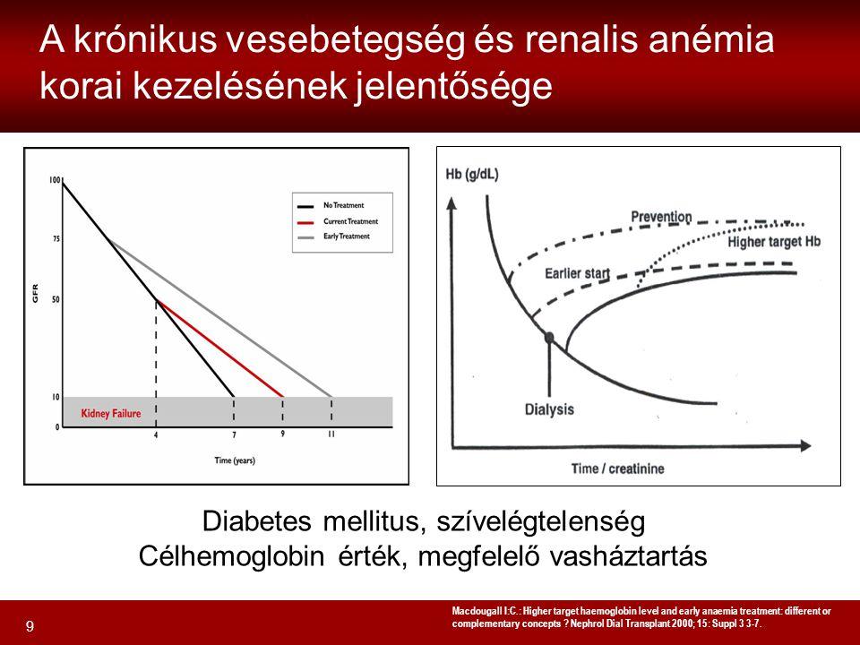 A krónikus vesebetegség és renalis anémia korai kezelésének jelentősége
